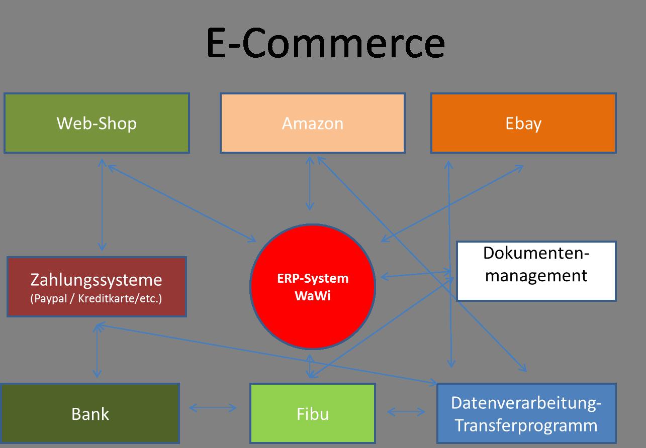 E-Commerce als Gesamtsystem